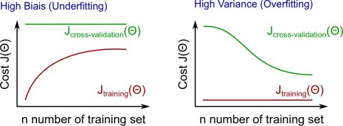 High-variance-high-bias